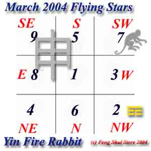 March 2004 Flying Stars