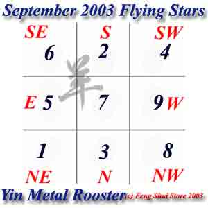 September 2003 Flying Stars
