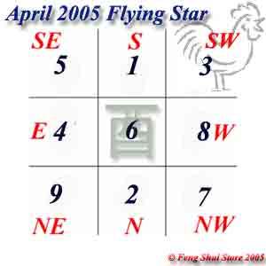 April 2005 Flying Stars