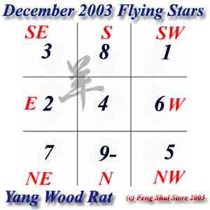 December 2003 Flying Stars