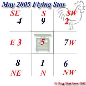 May 2005 Flying Stars