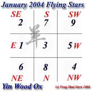 January 2004 Flying Stars