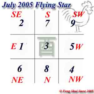June 2005 Flying Stars