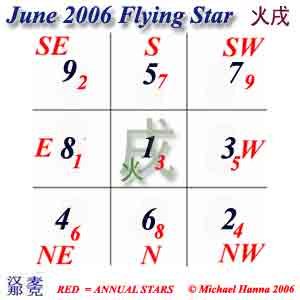 June 2006 Flying Stars