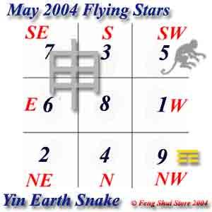 May2004 Flying Stars
