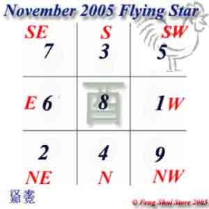 November 2005 Flying Stars