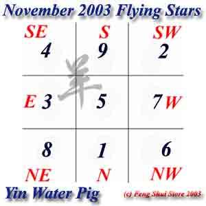 November 2003 Flying Stars