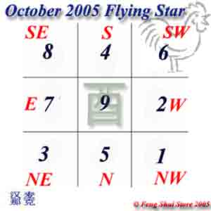 October 2005 Flying Stars