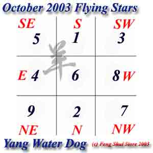 October 2003 Flying Stars