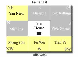 Eight mansions feng shui for What direction should my front door face feng shui