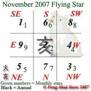 November 2007 Flying Stars