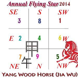 August 2014 Flying Star Analysis