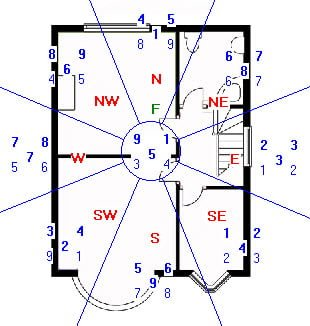Flying Star Analysis for July 2014