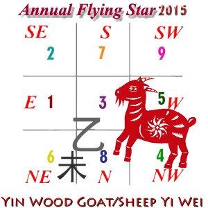 April 2015 Flying Star Analysis