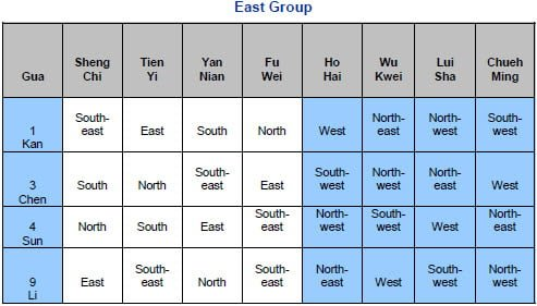 East Group Gua chart