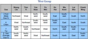 West group Gua chart