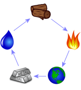 Feng Shui five elements