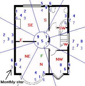 October 2017 Feng Shui Xuan Kong Flying Star Analysis