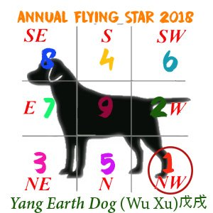 Dog Flying Stars chart - 2018 #1