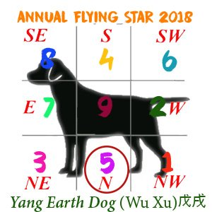 Dog Flying Stars chart - 2018 #5