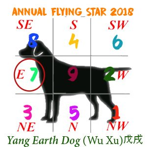 Dog Flying Stars chart - 2018 #7