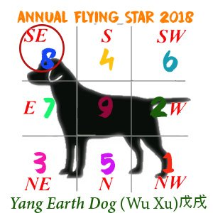 Dog Flying Stars chart - 2018 #8