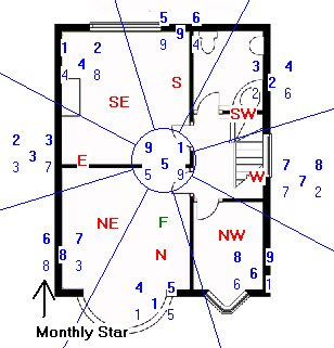 February 2018 Flying Star chart example
