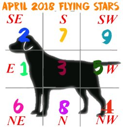April 2018 flying star chart