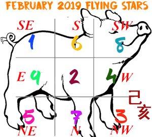 February 2019 Flying star chart