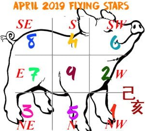April 2019 Flying Star chart