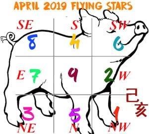 April 2019 Flying Star chart