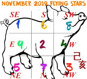 November 2019 Flying star chart