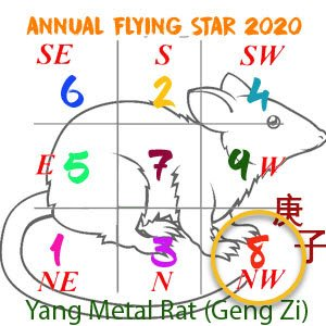 Flying star chart 2020 - 8 star