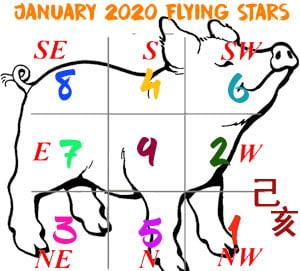 January 2020 Flying stars