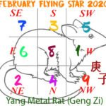 February 2020 Flying Star chart