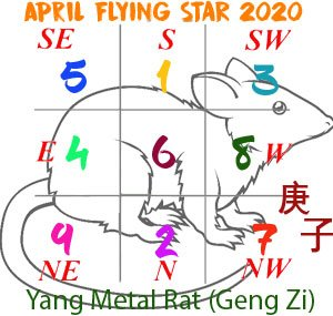 April 2020 Flying Star chart