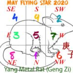 May 2020 Flying star analysis