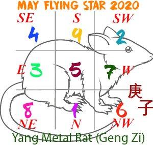 May 2020 Flying star analysis