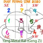 July 2020 Flying star chart