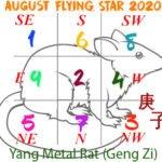Flying stars for August 2020