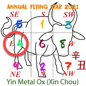 2021 Annual Feng Shui number 4 star