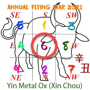 2021 Annual Feng Shui number 6 star