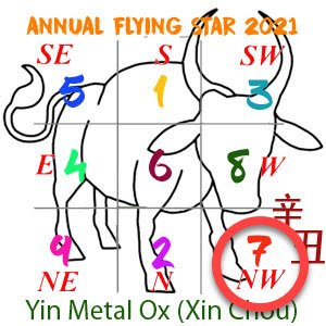2021 Annual Feng Shui number 7 star