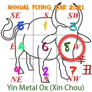 2021 Annual Feng Shui number 8 star