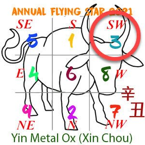 2021 Feng Shui Flying star chart annual 3