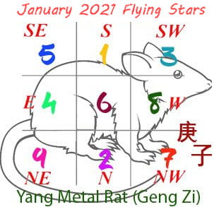 January 2021 Feng Shui Flying star chart