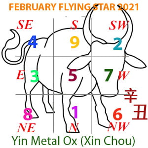 February 2021 Flying star chart