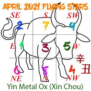 April 2021 Flying star chart