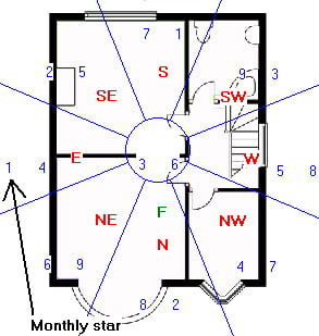 April Feng Shui Flying stars example