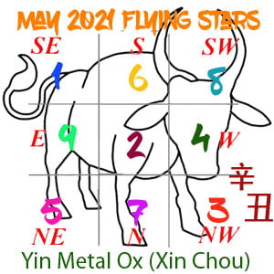 May 2021 Flying star chart
